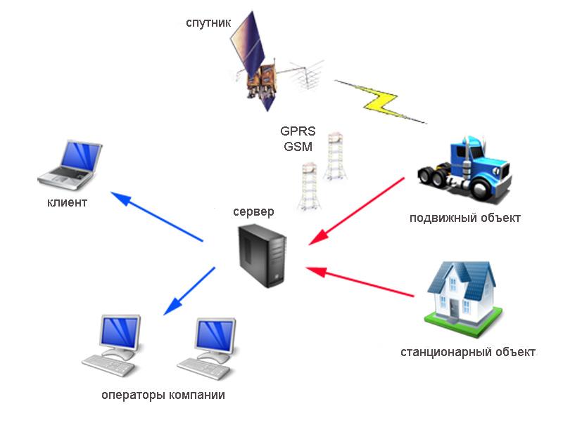 Схема. ГЛОНАСС/GPS мониторинг